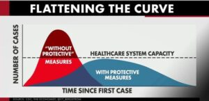 Flattening the curve image